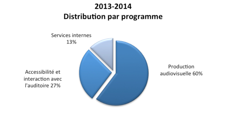 Distribution par programme