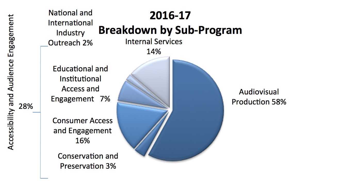 Breakdown by Sub-program